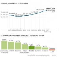 Испания поставила рекорд по количеству туристов-иностранцев в 2017 году.