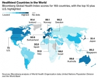 Согласно исследованию компании Bloomberg, проведенному в 169 странах мира, Испания получила высший балл Индекса Здоровья (Bloomberg Global Health Index)-92,8 , опередив Италию, Исландию и Швейцарию.